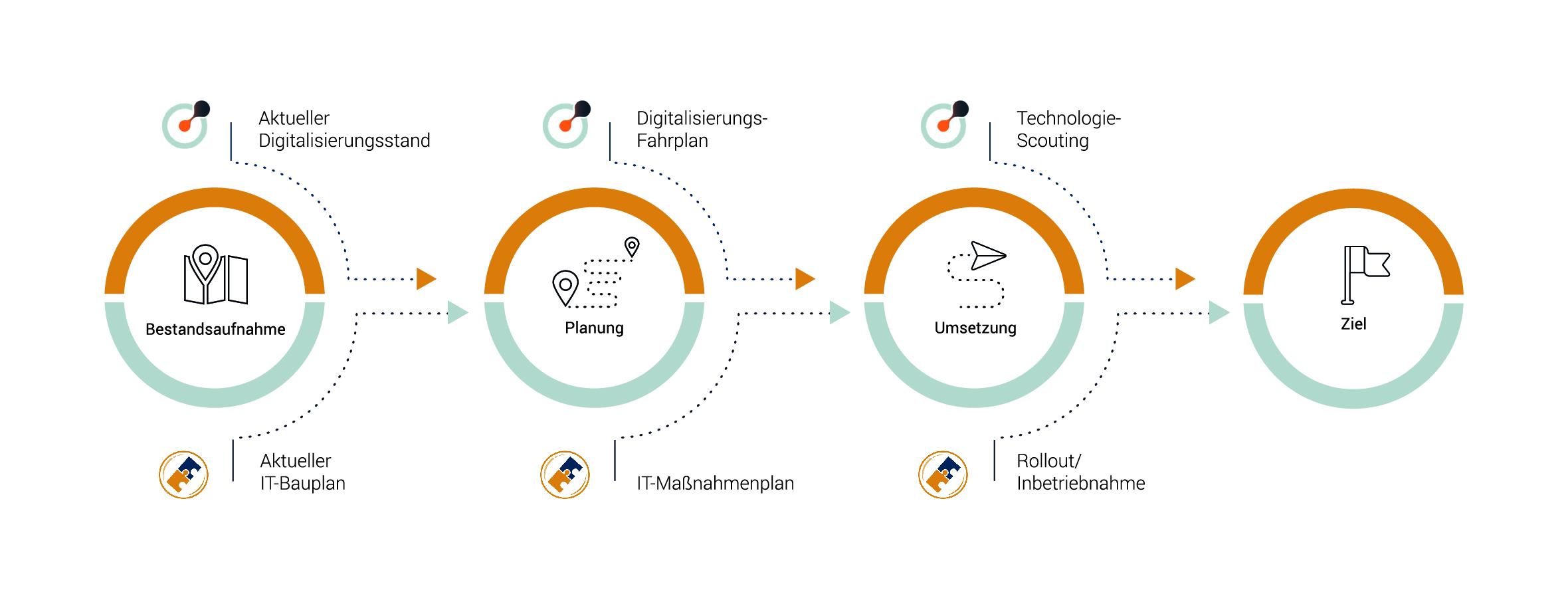 matchpilot: Gemeinsam begleiten wir den Mittelstand auf der digitalen Reise